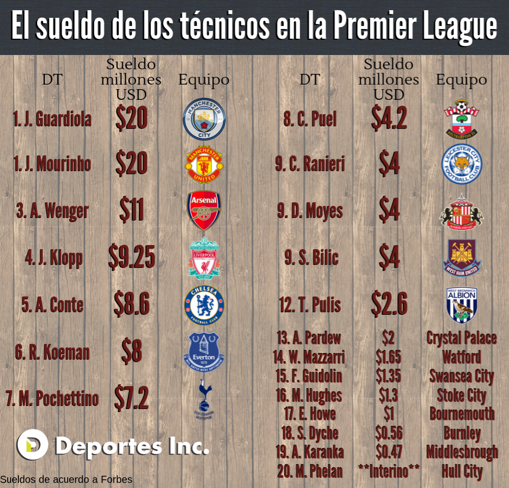 sueldos en la Premier League